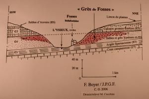 Grés de Fosses te moulins dans l'Ile de France